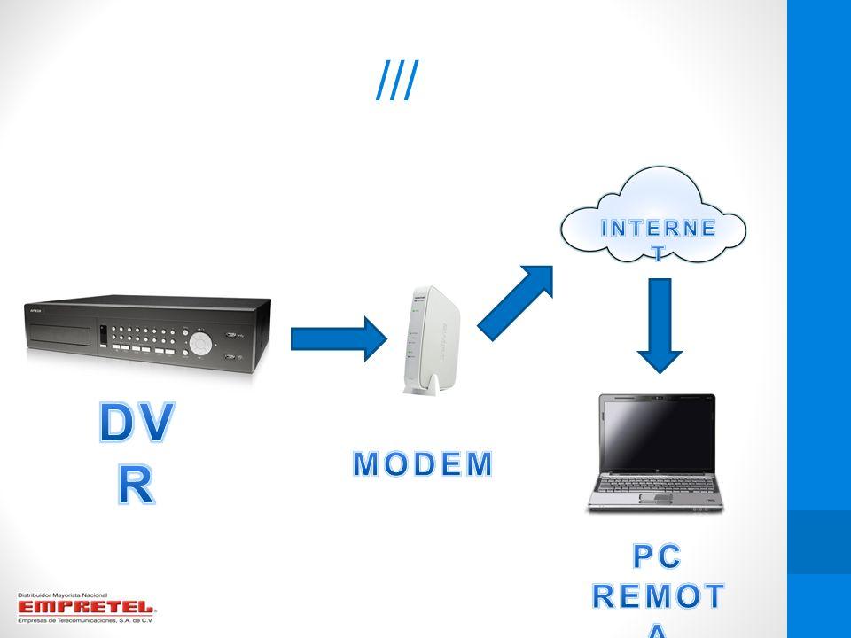 /// INTERNET DVR MODEM PC REMOTA