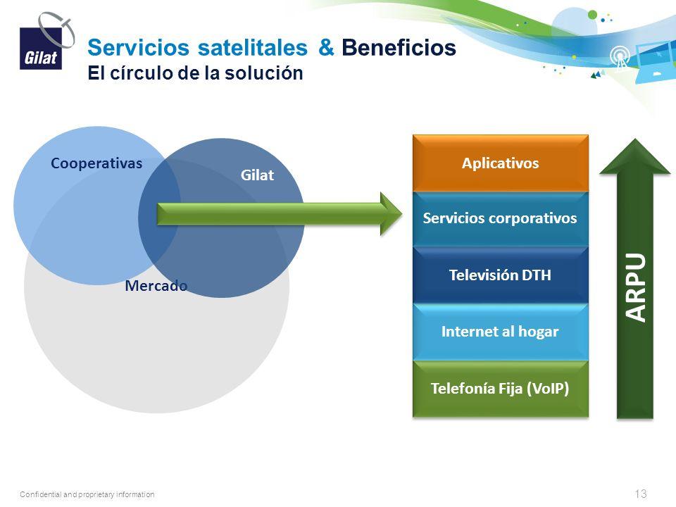 Servicios satelitales & Beneficios El círculo de la solución