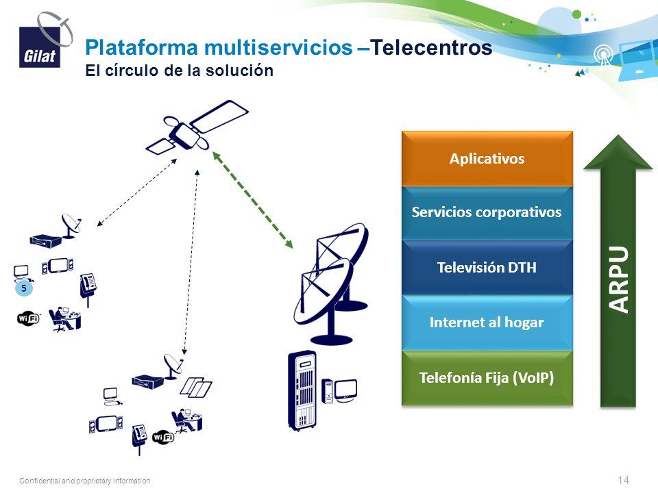 Plataforma multiservicios –Telecentros El círculo de la solución