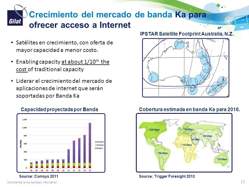 Crecimiento del mercado de banda Ka para ofrecer acceso a Internet