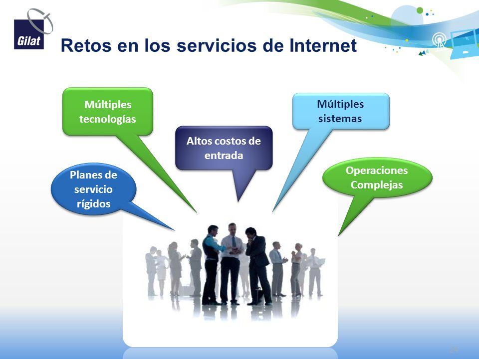 Retos en los servicios de Internet