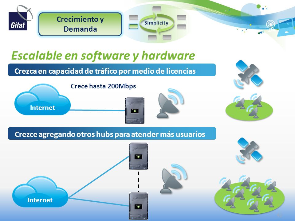 Escalable en software y hardware