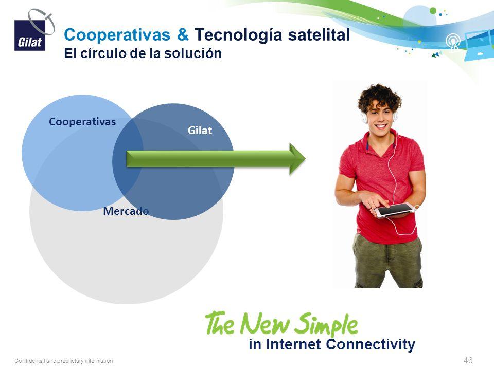 Cooperativas & Tecnología satelital El círculo de la solución
