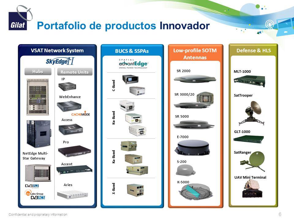 Portafolio de productos Innovador