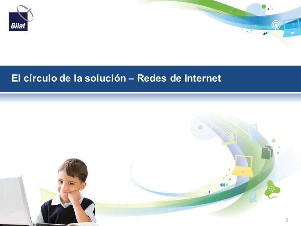 El círculo de la solución – Redes de Internet