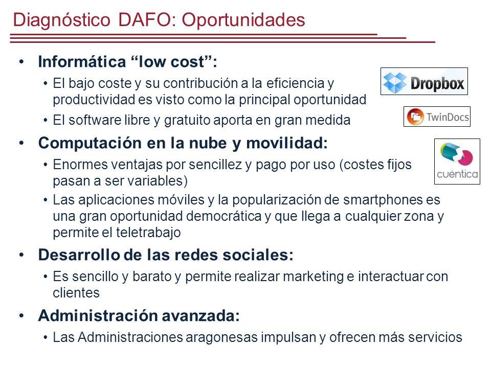 Diagnóstico DAFO: Oportunidades