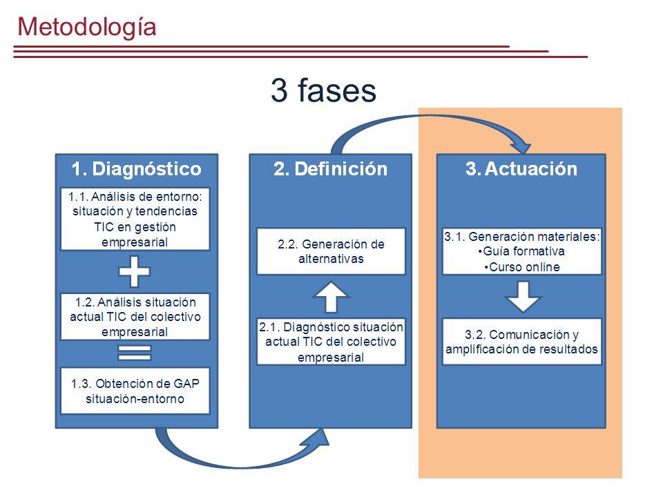 Metodología 3 fases