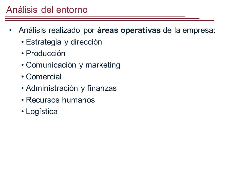 Análisis del entorno Análisis realizado por áreas operativas de la empresa: Estrategia y dirección.