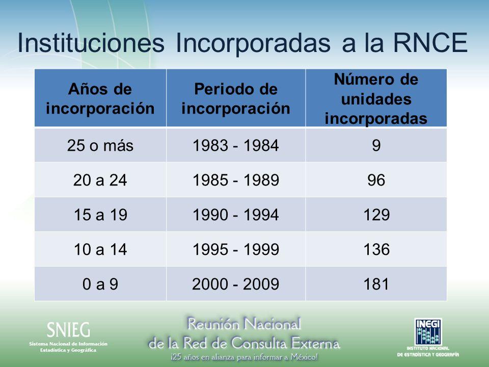 Periodo de incorporación Número de unidades incorporadas