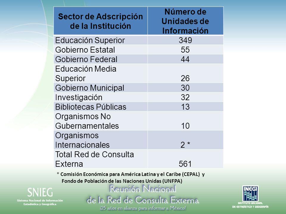 Sector de Adscripción de la Institución