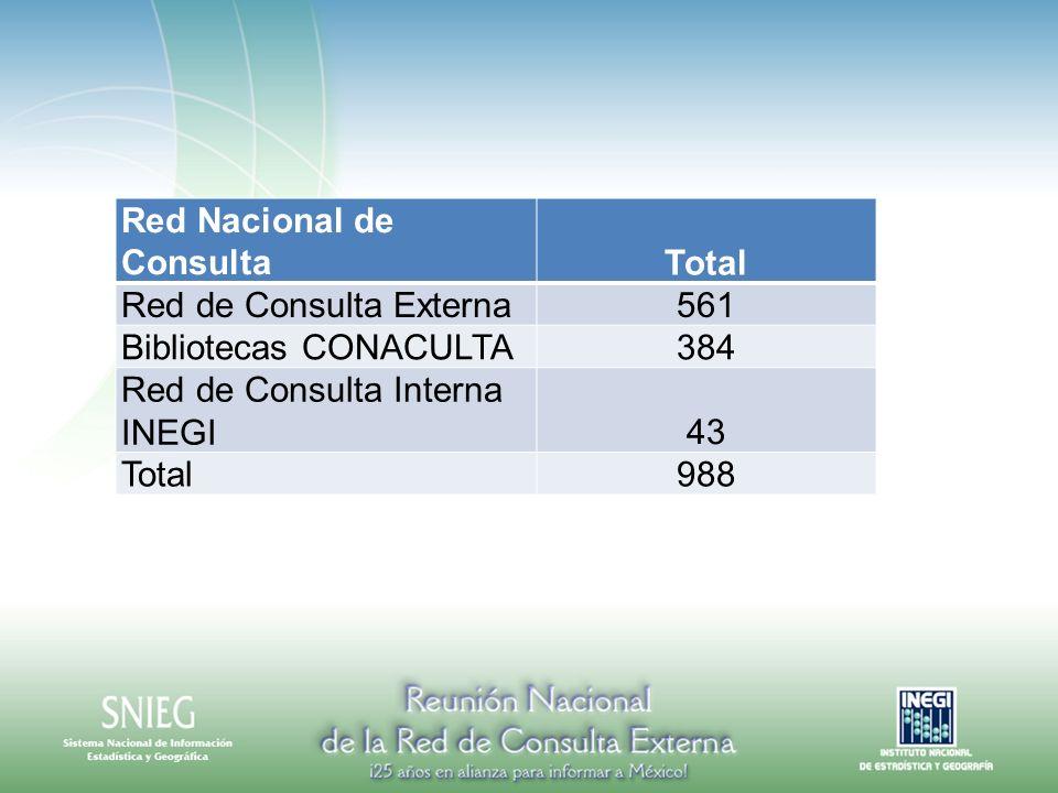 Red Nacional de Consulta