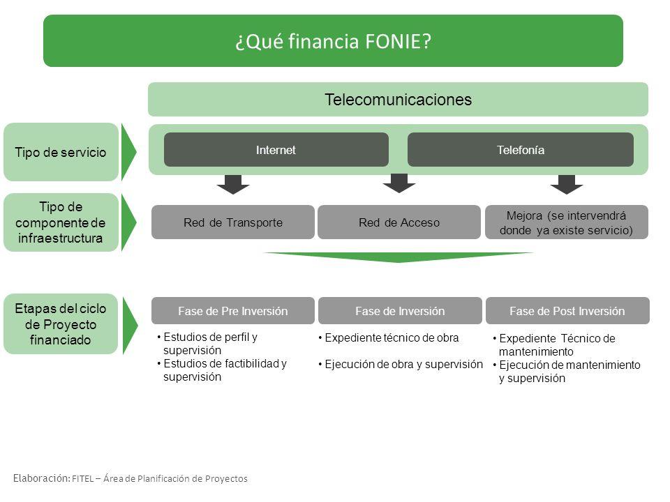 ¿Qué financia FONIE Telecomunicaciones Tipo de servicio