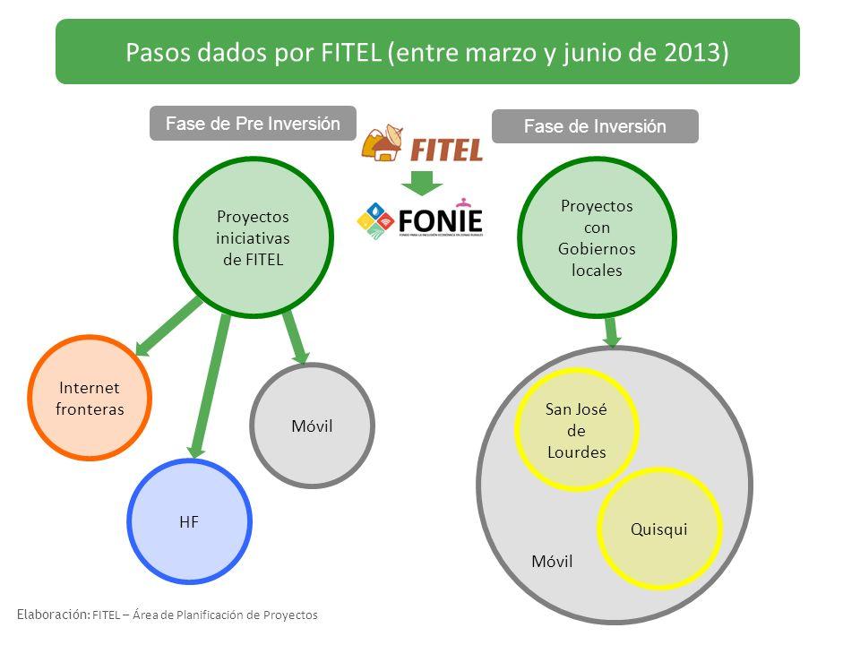 Pasos dados por FITEL (entre marzo y junio de 2013)