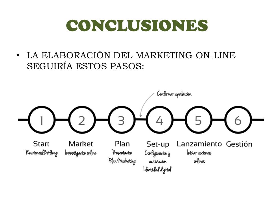 CONCLUSIONES LA ELABORACIÓN DEL MARKETING ON-LINE SEGUIRÍA ESTOS PASOS: