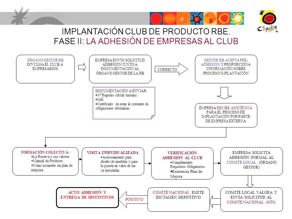 IMPLANTACIÓN CLUB DE PRODUCTO RBE