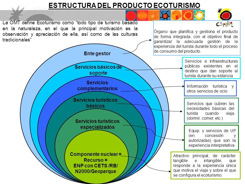 ESTRUCTURA DEL PRODUCTO ECOTURISMO
