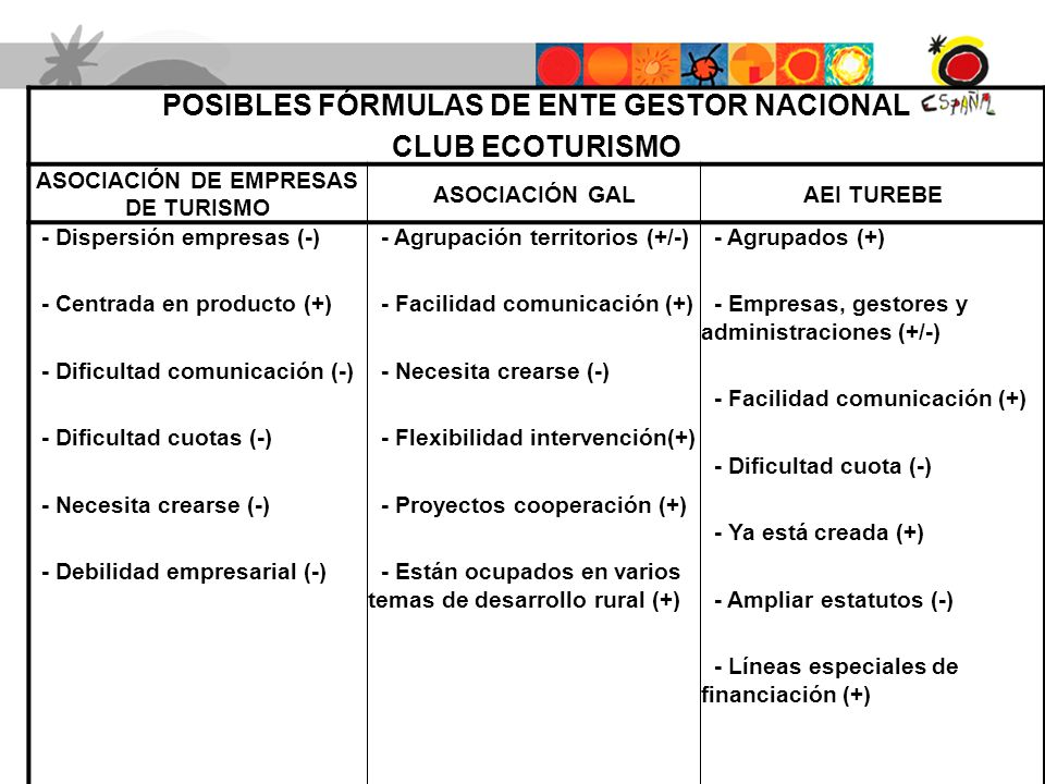 POSIBLES FÓRMULAS DE ENTE GESTOR NACIONAL CLUB ECOTURISMO