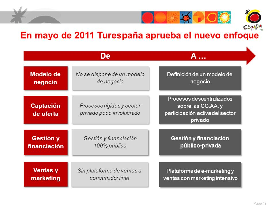 En mayo de 2011 Turespaña aprueba el nuevo enfoque