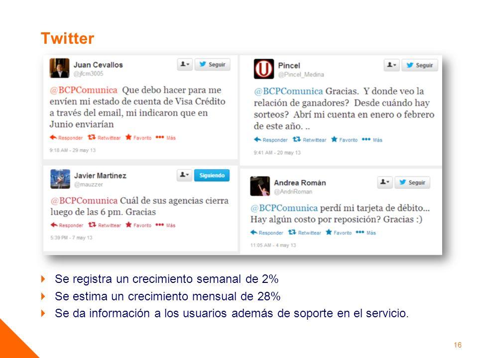 Twitter Se registra un crecimiento semanal de 2%