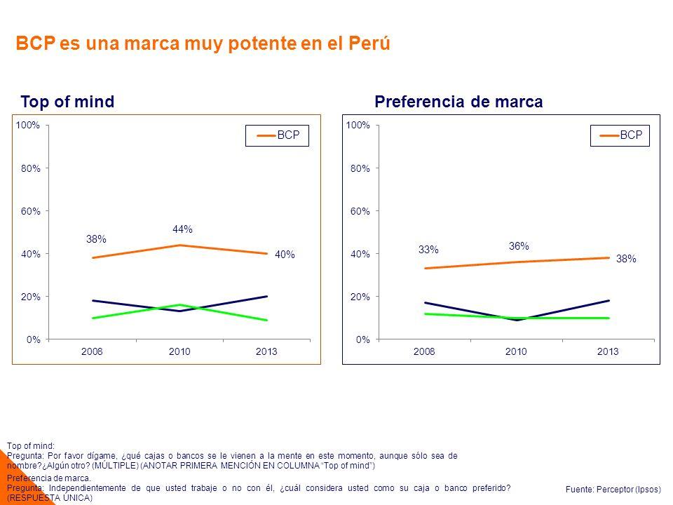 BCP es una marca muy potente en el Perú
