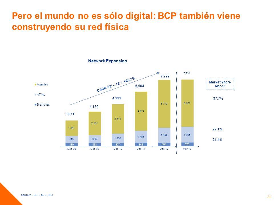 Pero el mundo no es sólo digital: BCP también viene construyendo su red física