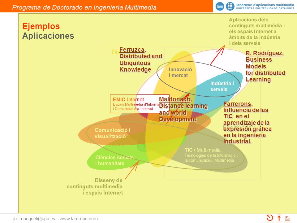 Ejemplos Aplicaciones Ferruzca, Distributed and Ubiquitous Knowledge