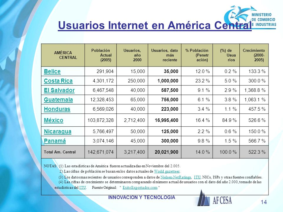 Usuarios Internet en América Central