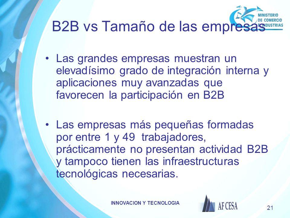 B2B vs Tamaño de las empresas