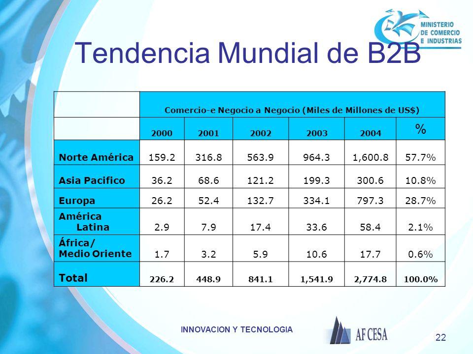 Tendencia Mundial de B2B