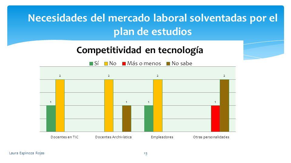 Necesidades del mercado laboral solventadas por el plan de estudios