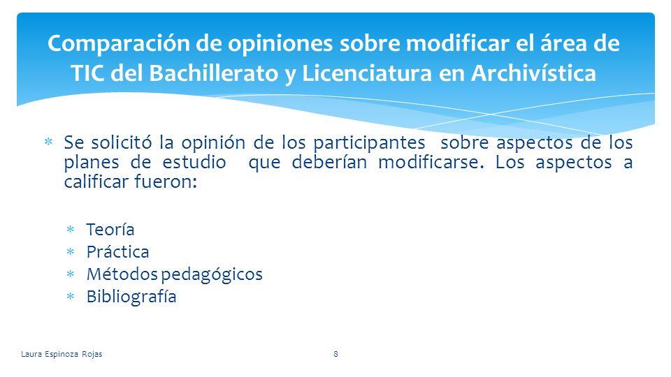 Comparación de opiniones sobre modificar el área de TIC del Bachillerato y Licenciatura en Archivística