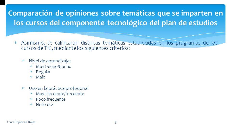 Comparación de opiniones sobre temáticas que se imparten en los cursos del componente tecnológico del plan de estudios