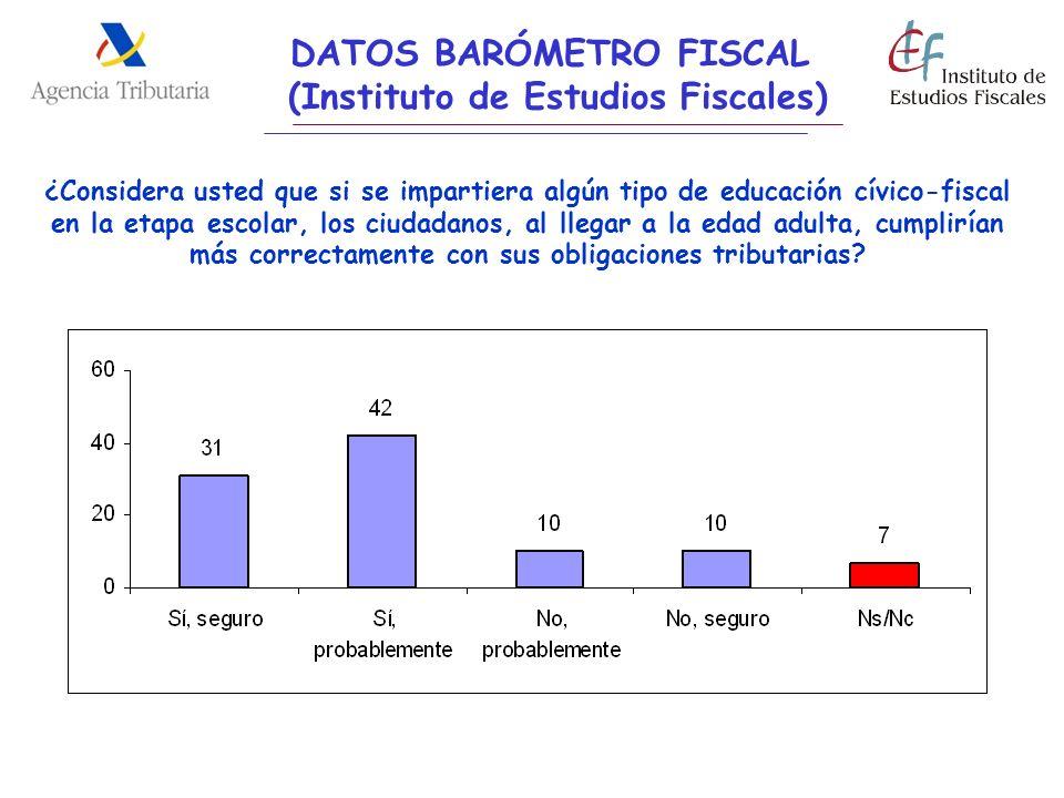 DATOS BARÓMETRO FISCAL (Instituto de Estudios Fiscales)