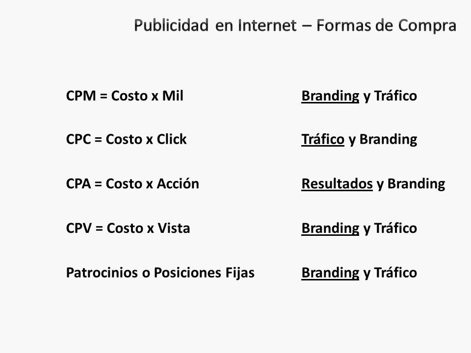 Publicidad en Internet – Formas de Compra