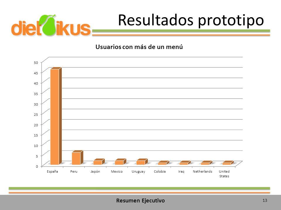 Resultados prototipo Resumen Ejecutivo