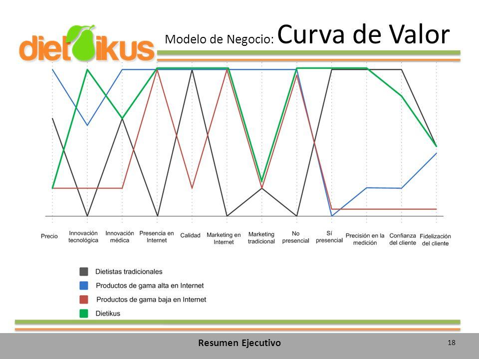 Modelo de Negocio: Curva de Valor