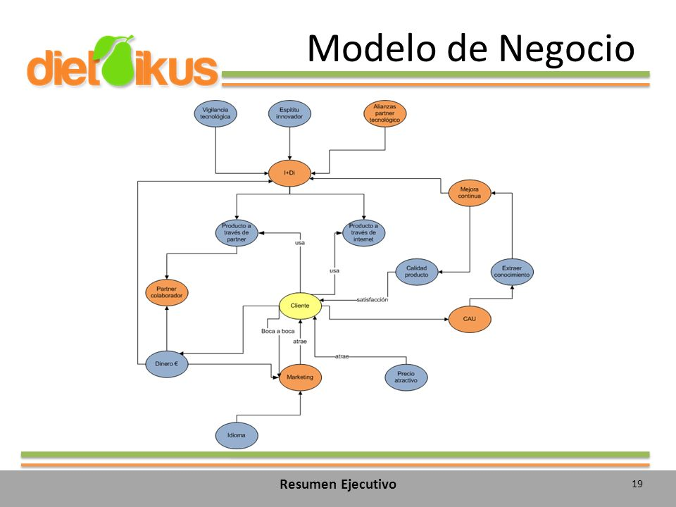 Modelo de Negocio Modelo de negocio Resumen Ejecutivo
