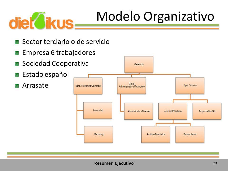 Modelo Organizativo Sector terciario o de servicio