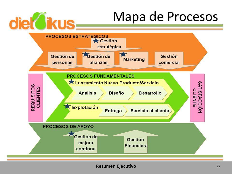 Mapa de Procesos Resumen Ejecutivo