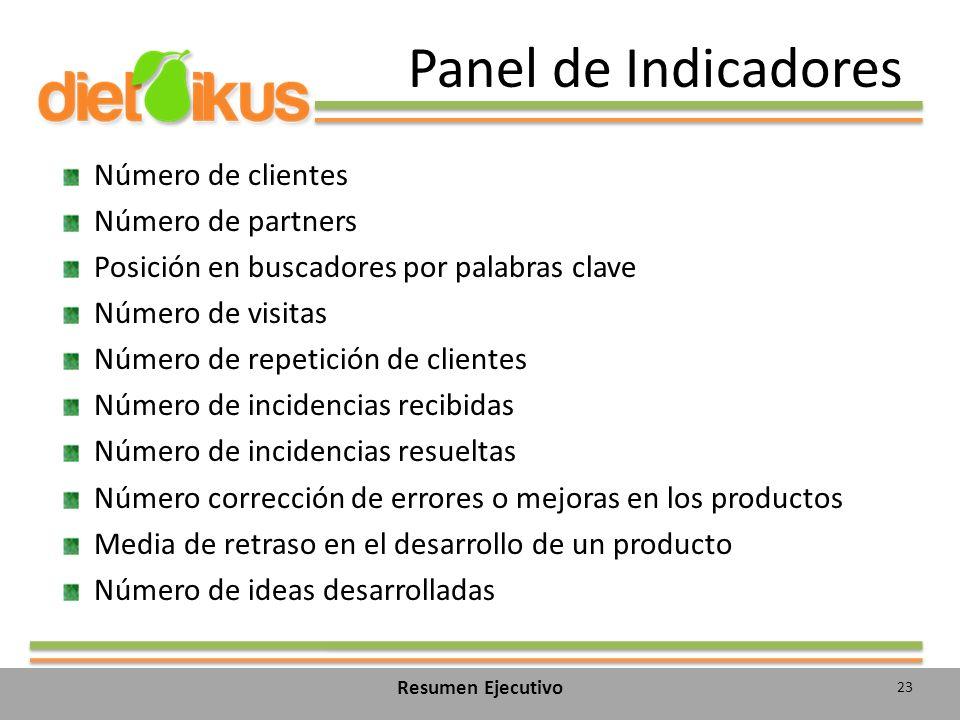 Panel de Indicadores Número de clientes Número de partners
