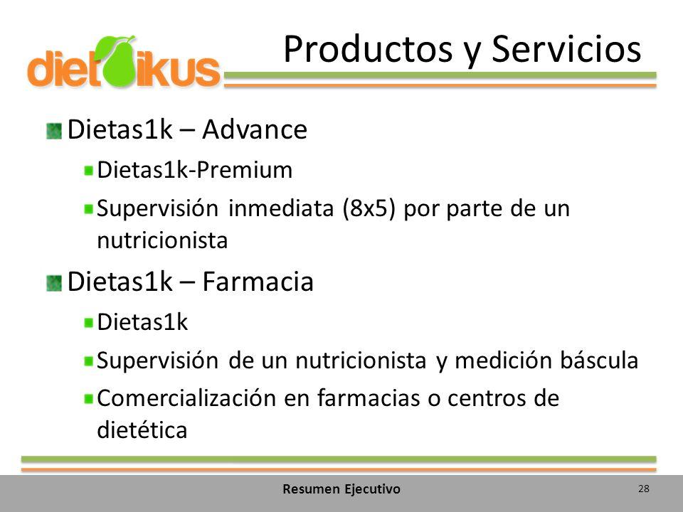 Productos y Servicios Dietas1k – Advance Dietas1k – Farmacia