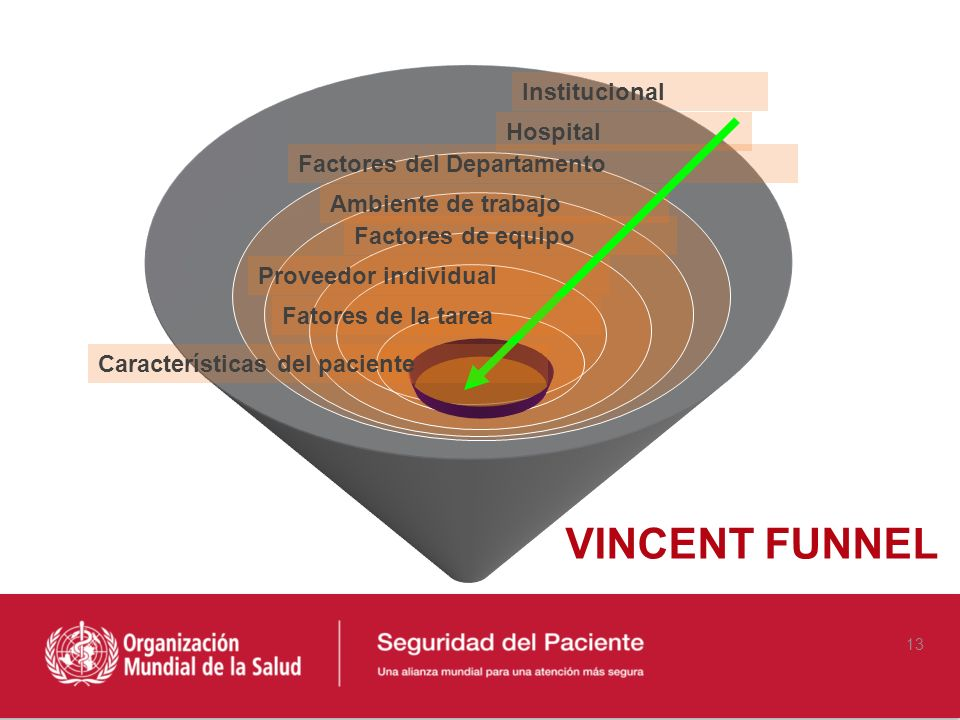 VINCENT FUNNEL Institucional Hospital Factores del Departamento