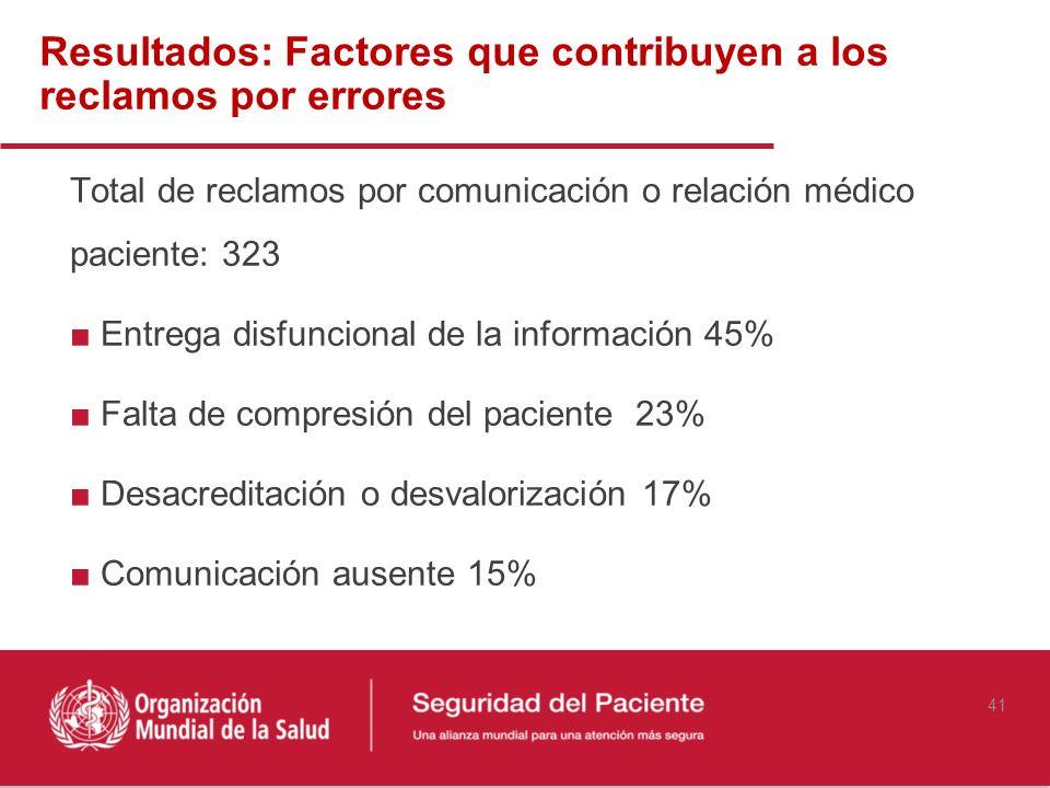 Resultados: Factores que contribuyen a los reclamos por errores