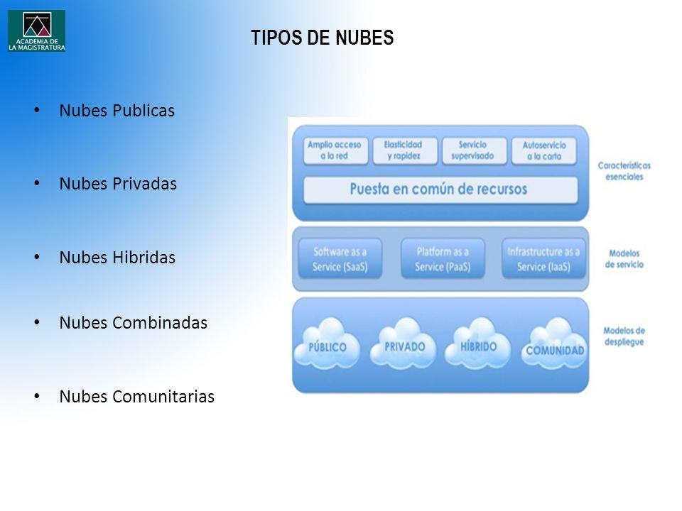 TIPOS DE NUBES Nubes Publicas Nubes Privadas Nubes Hibridas