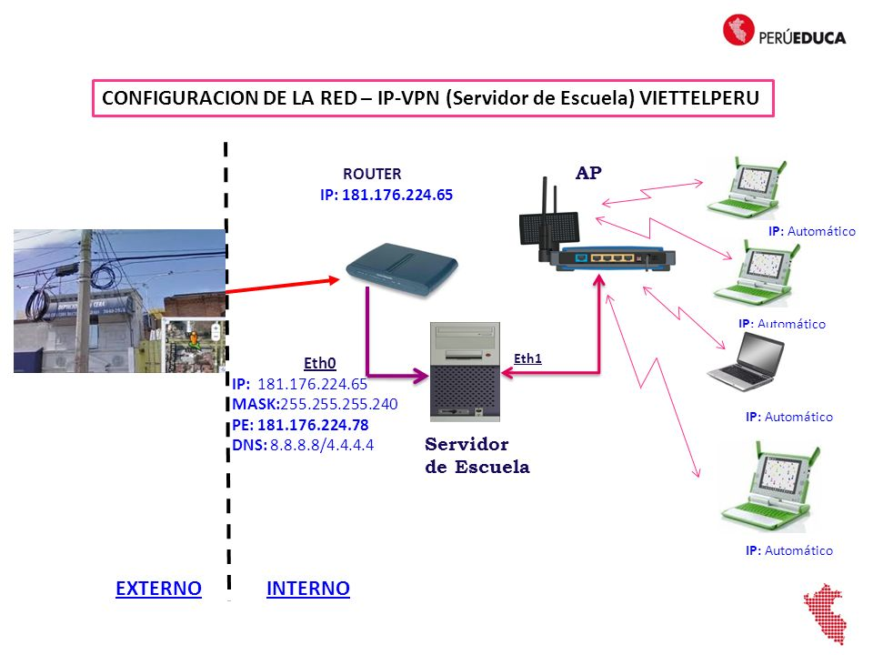 CONFIGURACION DE LA RED – IP-VPN (Servidor de Escuela) VIETTELPERU