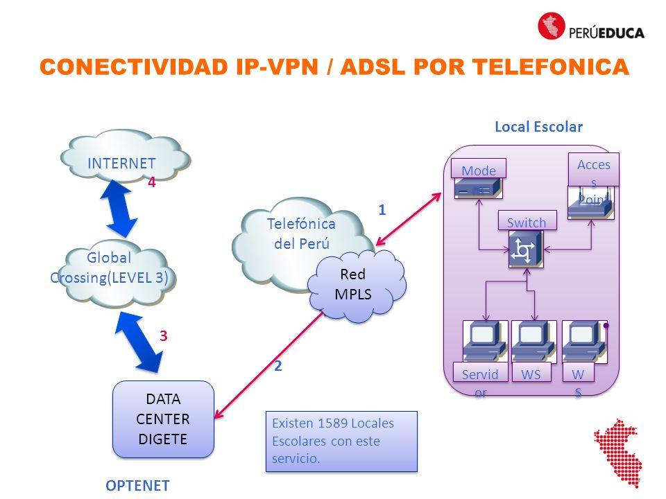 CONECTIVIDAD IP-VPN / ADSL POR TELEFONICA