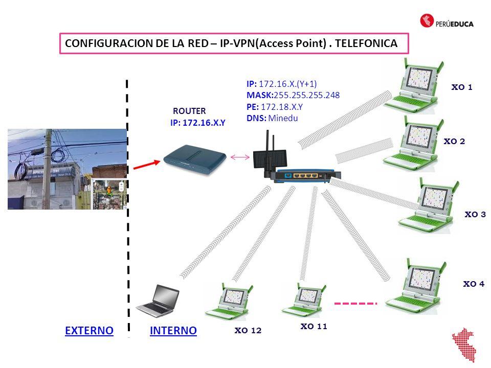 CONFIGURACION DE LA RED – IP-VPN(Access Point) . TELEFONICA