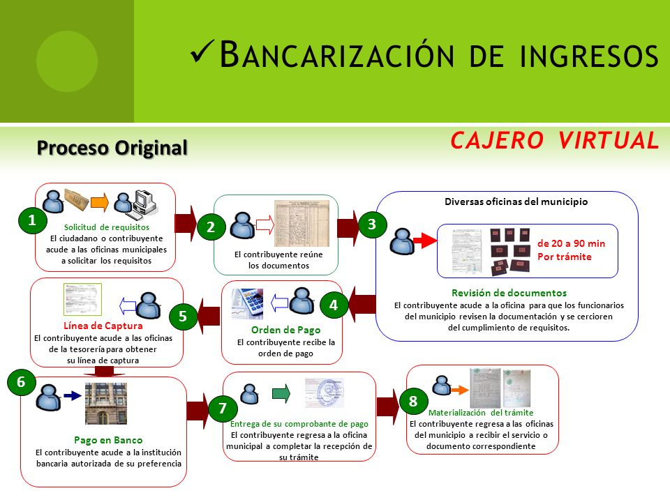 Oficinavirtual issste gob mx talones de pago for Oficina virtual del issste