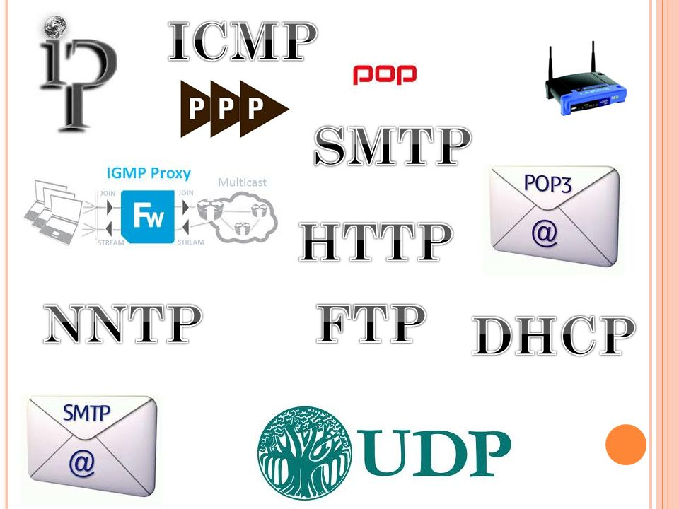 ICMP SMTP HTTP NNTP FTP DHCP