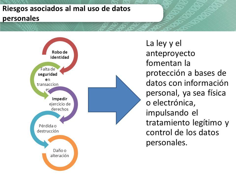 Riesgos asociados al mal uso de datos personales